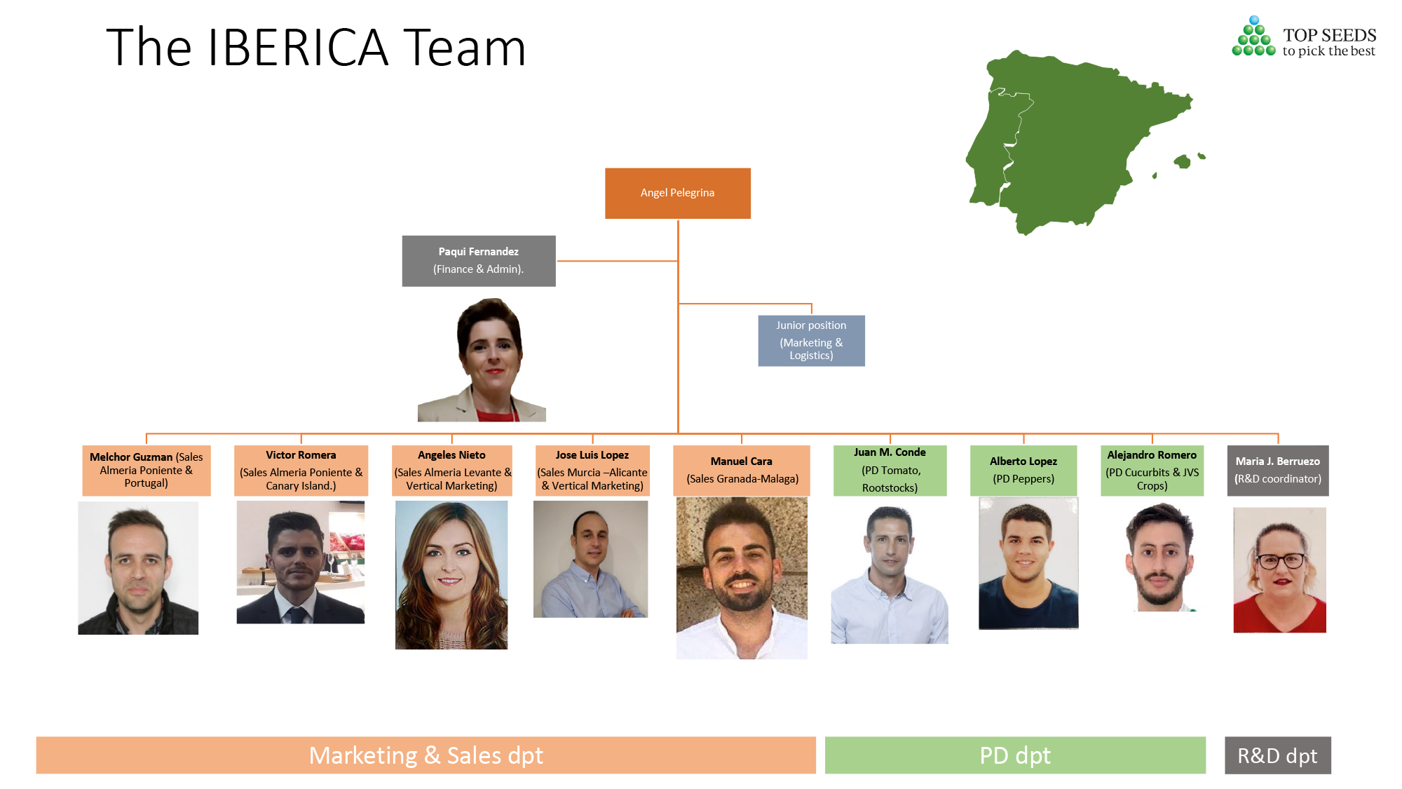The IBERICA Team